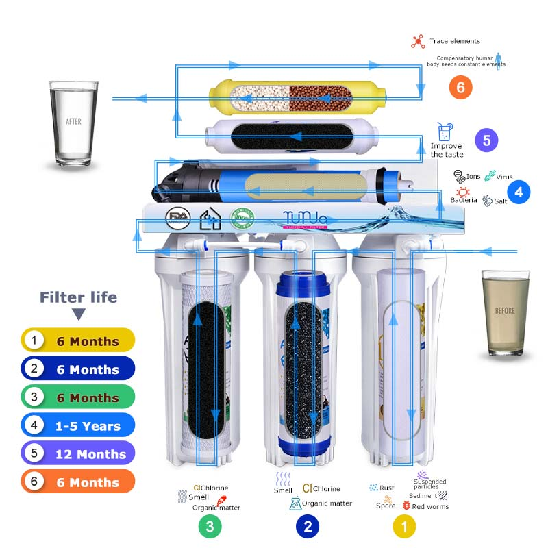 6 Stage Reverse Osmosis System, 6 Stage Water Filtration System Wholesale