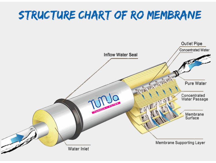 RO Membrane Cartridge,  Reverse Osmosis Membrane Replacement