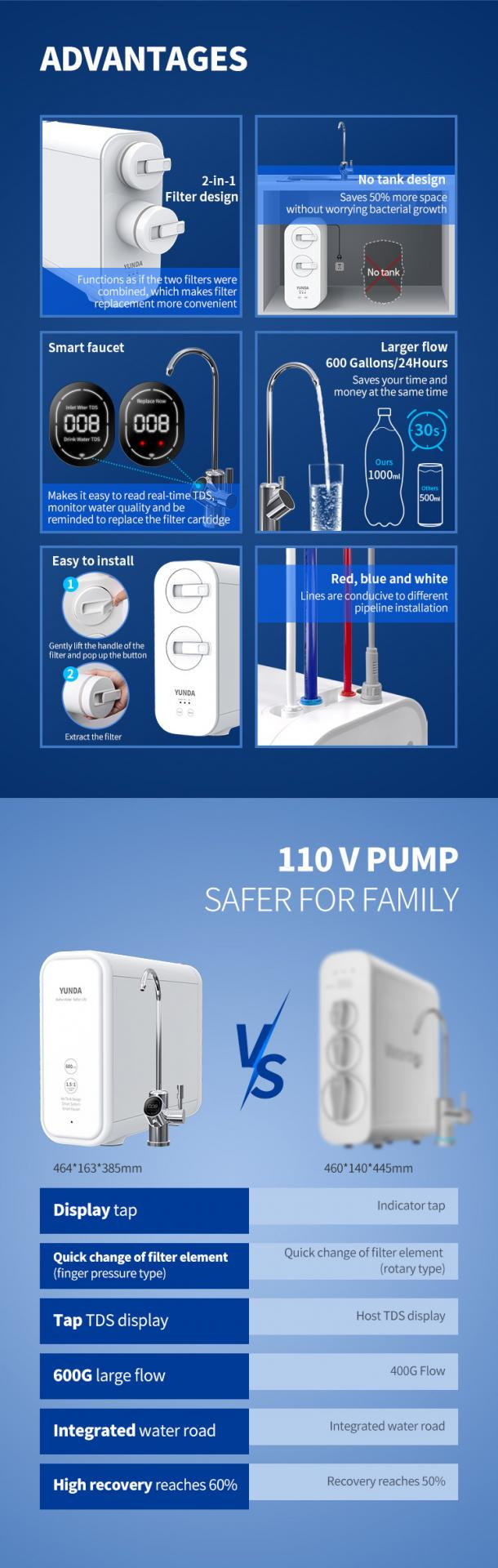 600 GPD RO System- High Flow Tankless RO Drinking Filtration System
